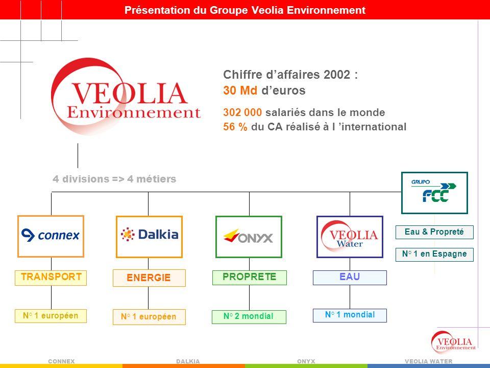 Présentation du Groupe Veolia Environnement