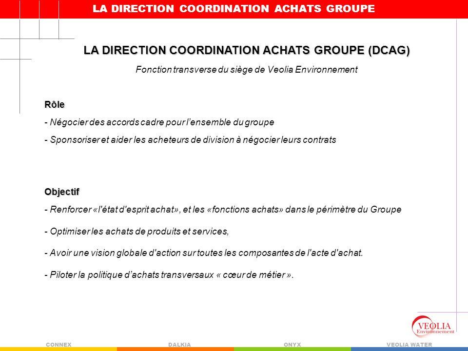 LA DIRECTION COORDINATION ACHATS GROUPE