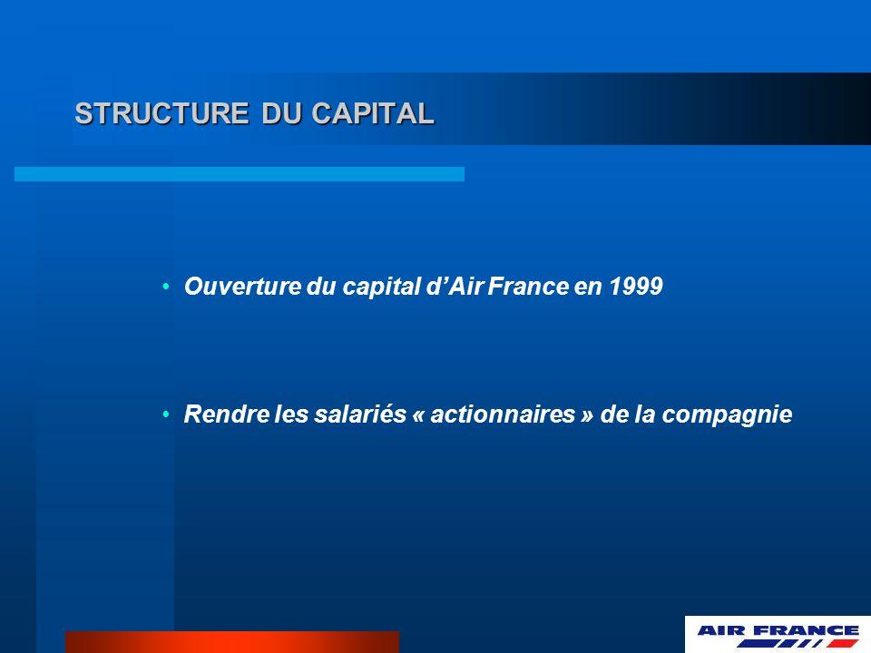 STRUCTURE DU CAPITAL Ouverture du capital d'Air France en 1999