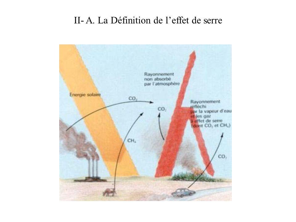 II- A. La Définition de l'effet de serre