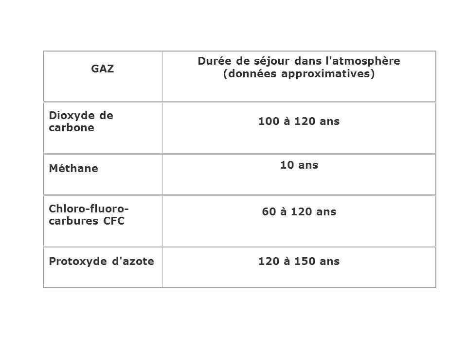 Durée de séjour dans l atmosphère (données approximatives)