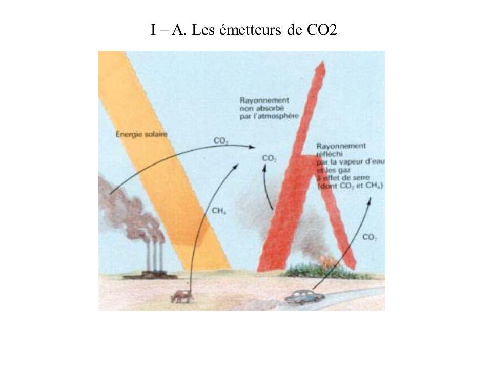 I – A. Les émetteurs de CO2