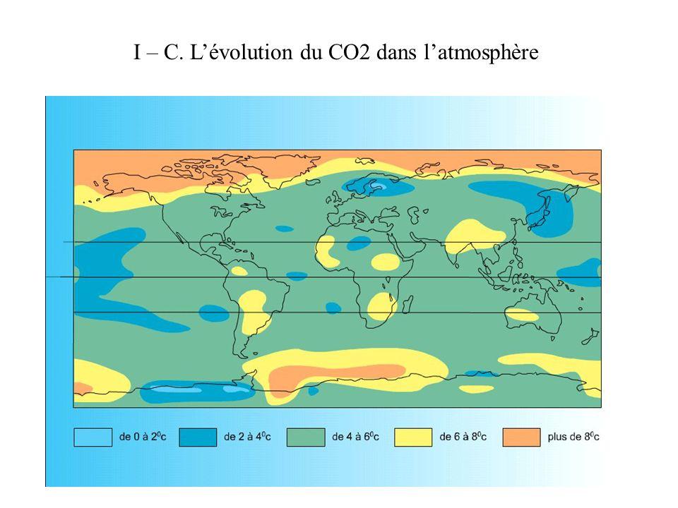 I – C. L'évolution du CO2 dans l'atmosphère