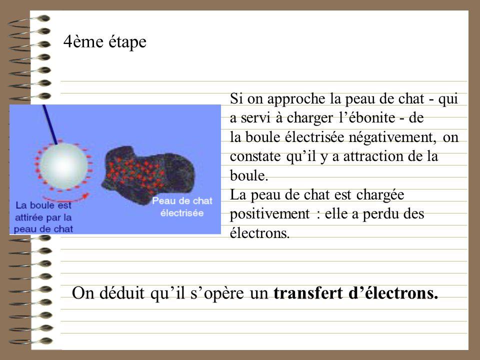 On déduit qu'il s'opère un transfert d'électrons.