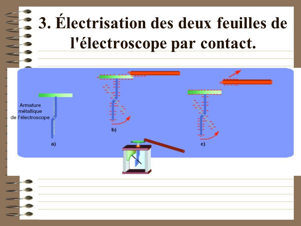 3. Électrisation des deux feuilles de l électroscope par contact.
