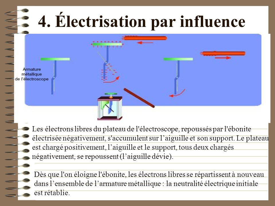4. Électrisation par influence