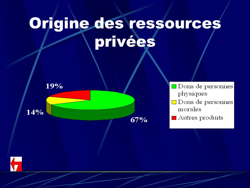 Origine des ressources privées