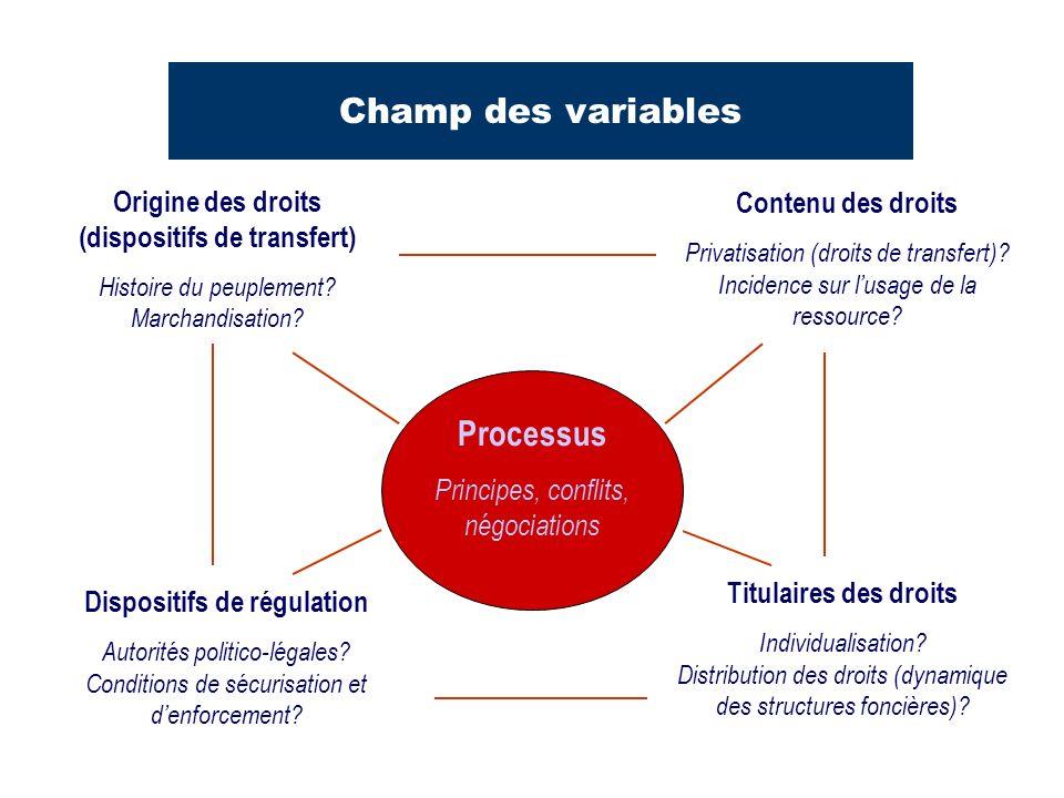Champ des variables Processus