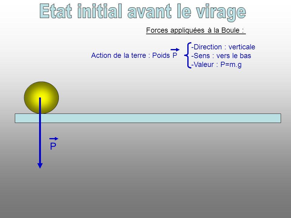 Etat initial avant le virage