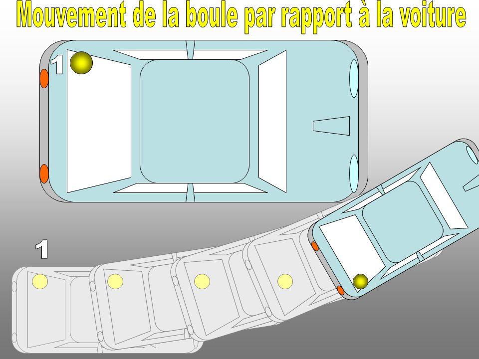 Mouvement de la boule par rapport à la voiture
