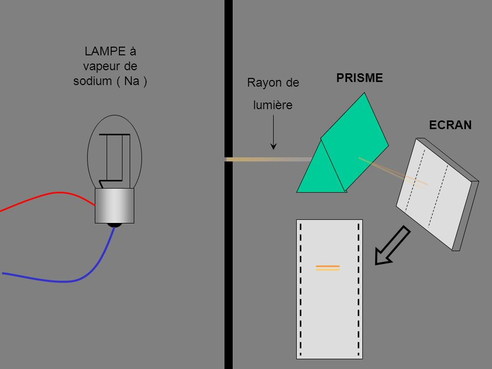 LAMPE à vapeur de sodium ( Na )