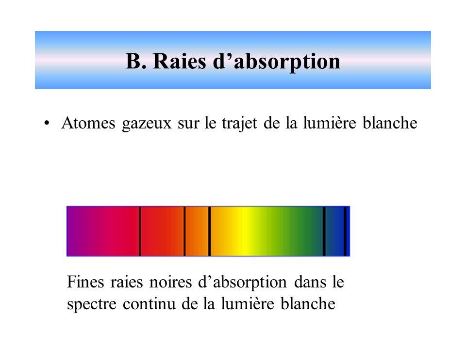 B. Raies d'absorption Atomes gazeux sur le trajet de la lumière blanche.