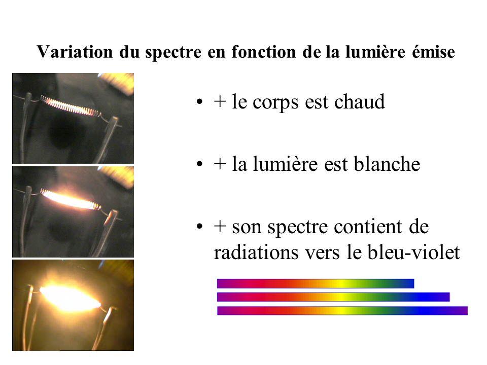 Variation du spectre en fonction de la lumière émise