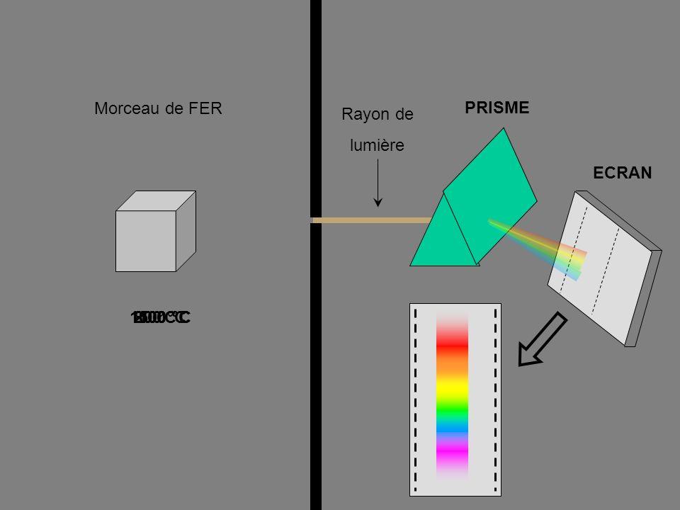 Morceau de FER PRISME Rayon de lumière ECRAN 20 °C 1500 °C 1100 °C 800 °C