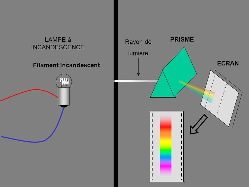 LAMPE à INCANDESCENCE PRISME Rayon de lumière ECRAN Filament incandescent