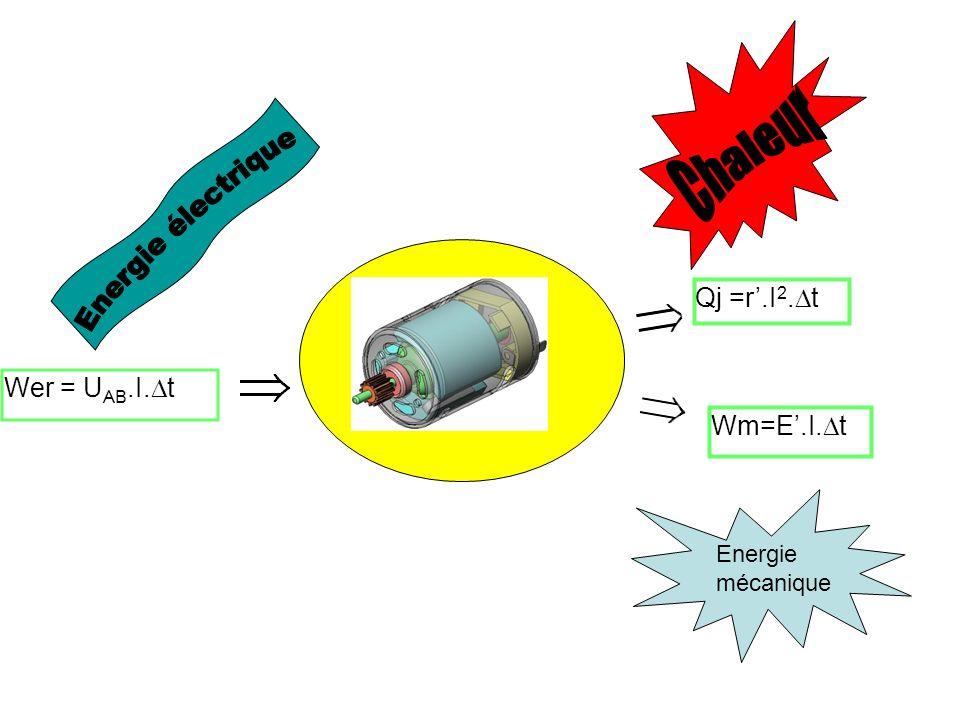 Chaleur Energie électrique Qj =r'.I2.Dt Wer = UAB.I.Dt Wm=E'.I.Dt