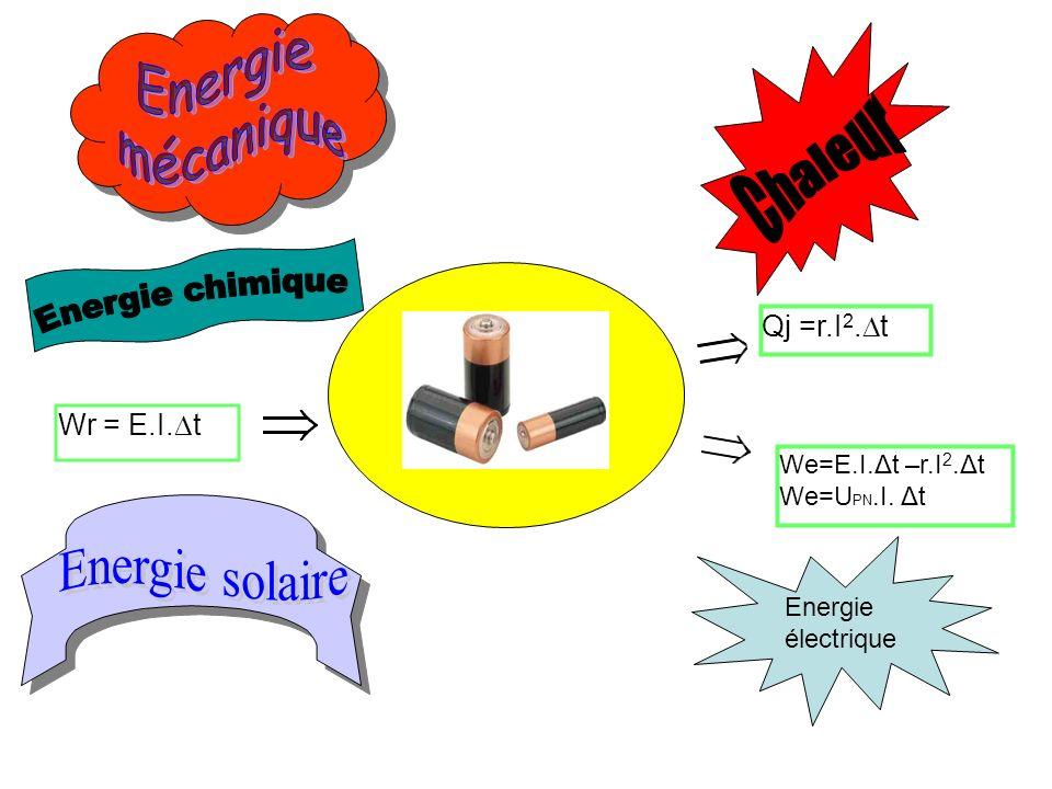 Chaleur Energie chimique Energie solaire Energie mécanique Qj =r.I2.Dt