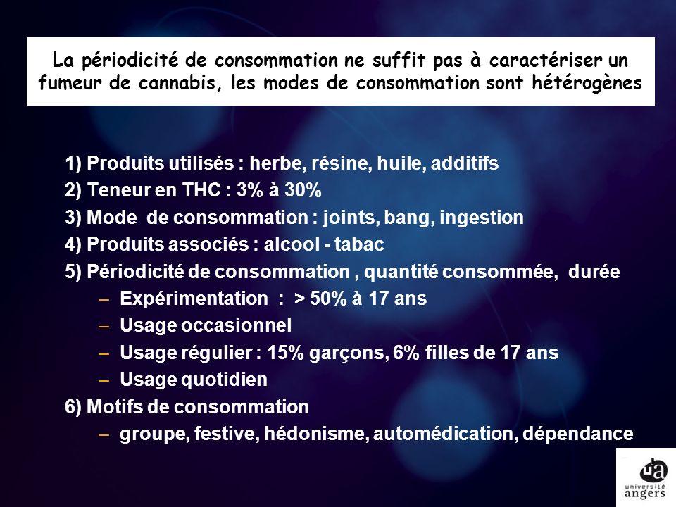 La périodicité de consommation ne suffit pas à caractériser un fumeur de cannabis, les modes de consommation sont hétérogènes