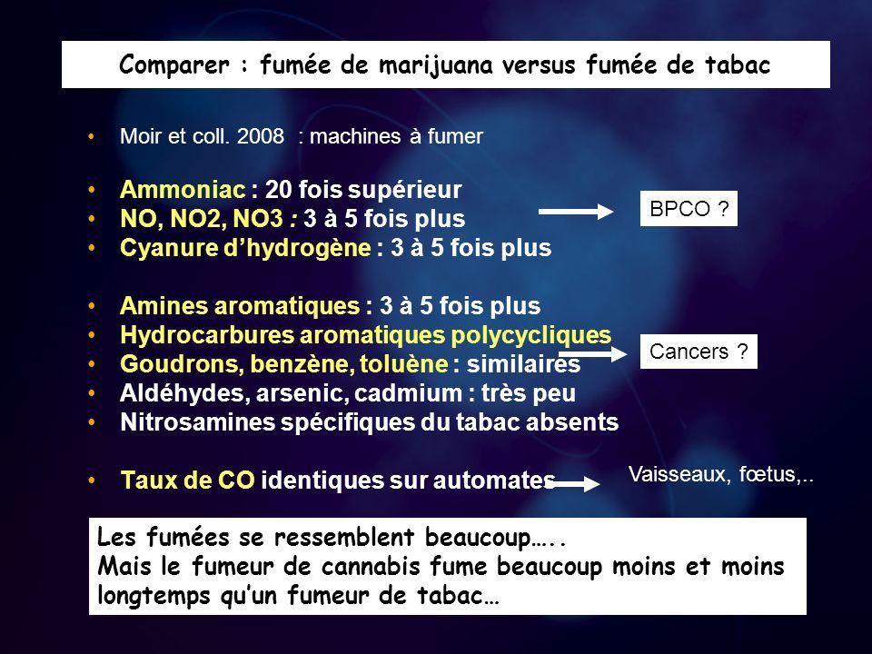 Comparer : fumée de marijuana versus fumée de tabac