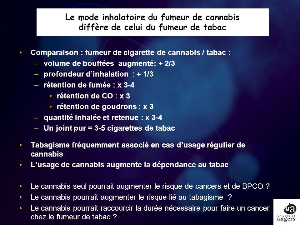 Le mode inhalatoire du fumeur de cannabis diffère de celui du fumeur de tabac