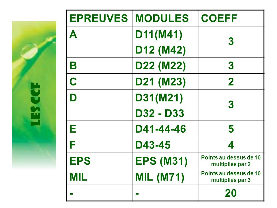 LES CCF EPREUVES MODULES COEFF A D11(M41) D12 (M42) 3 B D22 (M22) C