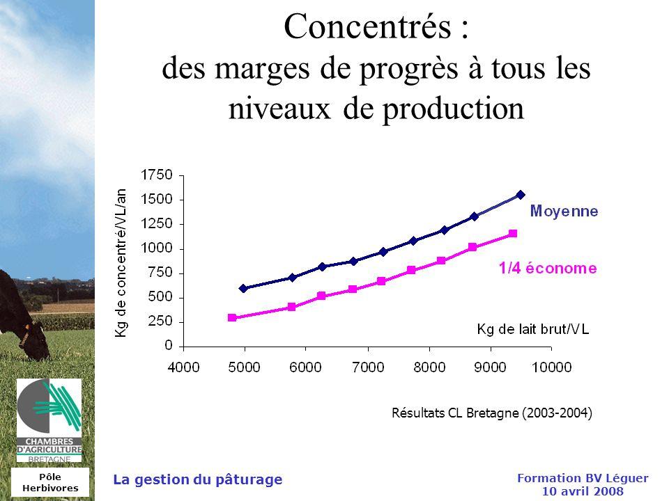 Concentrés : des marges de progrès à tous les niveaux de production