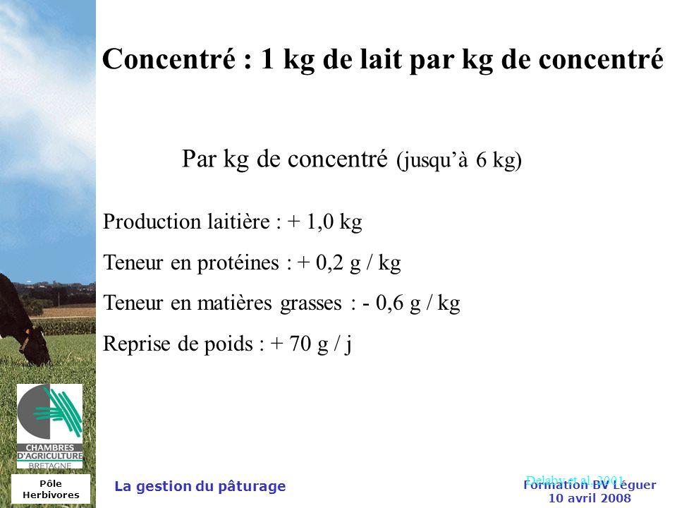 Concentré : 1 kg de lait par kg de concentré