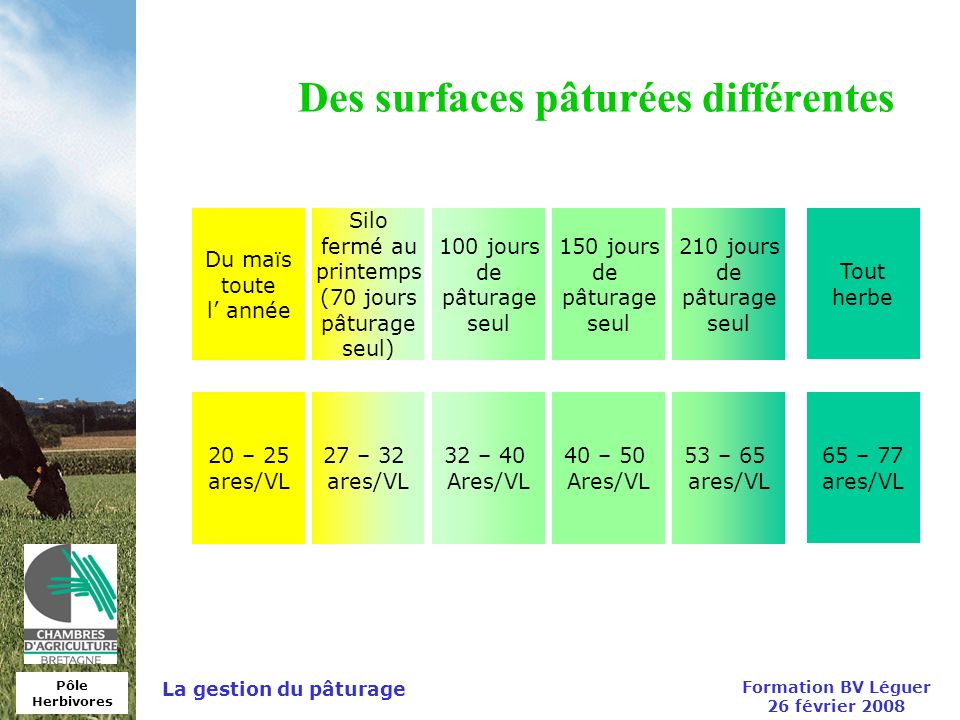 Des surfaces pâturées différentes
