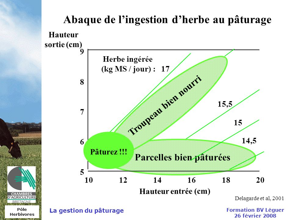 Abaque de l'ingestion d'herbe au pâturage
