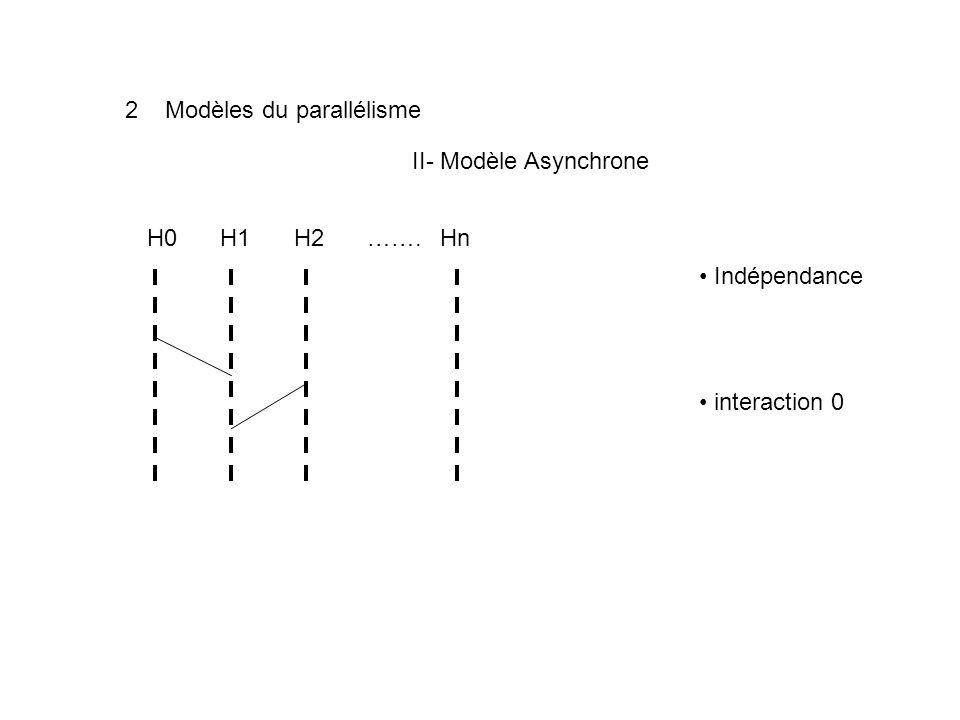 2 Modèles du parallélisme