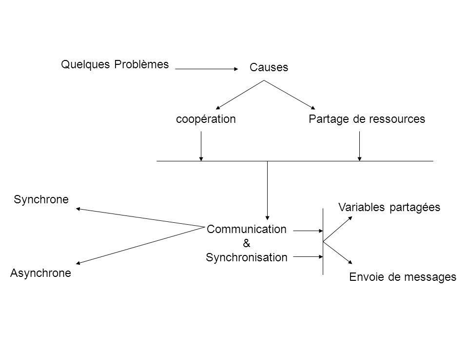 Quelques Problèmes Causes. coopération. Partage de ressources. Synchrone. Variables partagées. Communication.