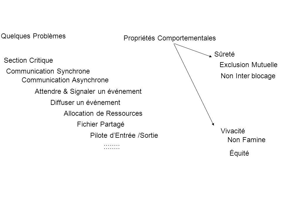 Quelques Problèmes Propriétés Comportementales. Sûreté. Section Critique. Exclusion Mutuelle. Communication Synchrone.