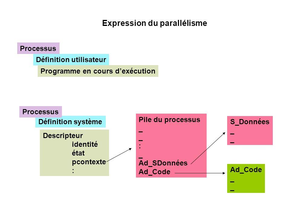 Expression du parallélisme