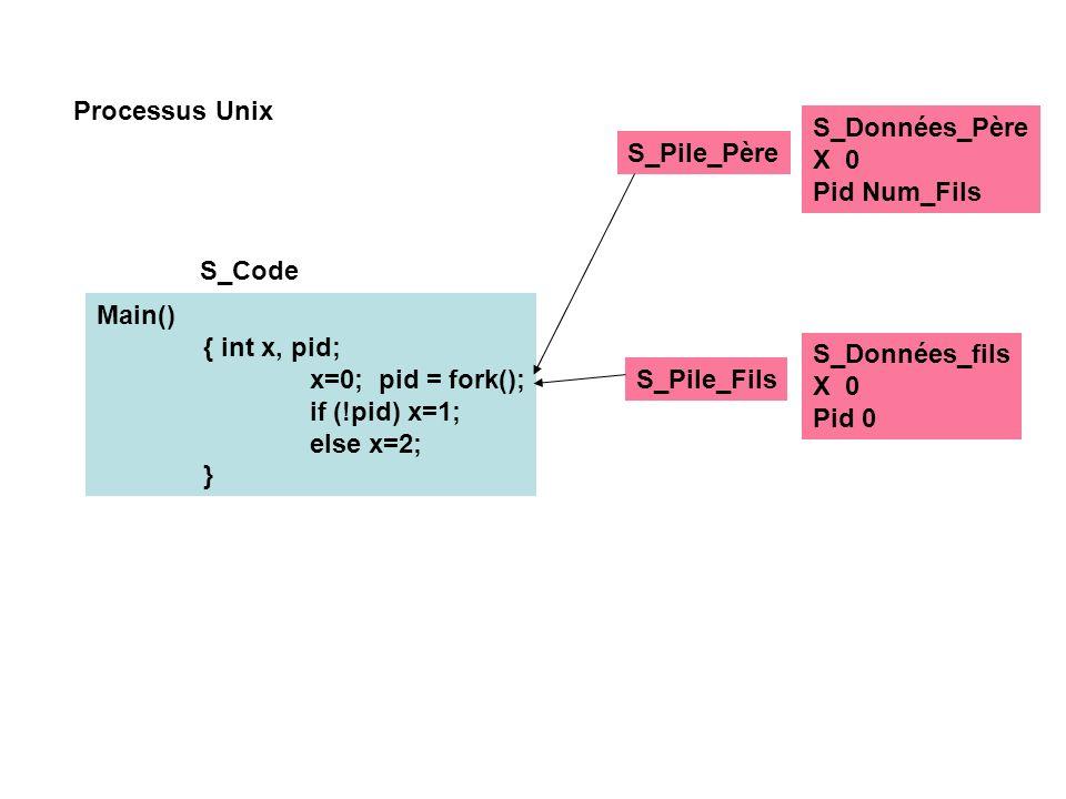 Processus Unix S_Données_Père. X 0. Pid Num_Fils. S_Pile_Père. S_Code. Main() { int x, pid; x=0; pid = fork();