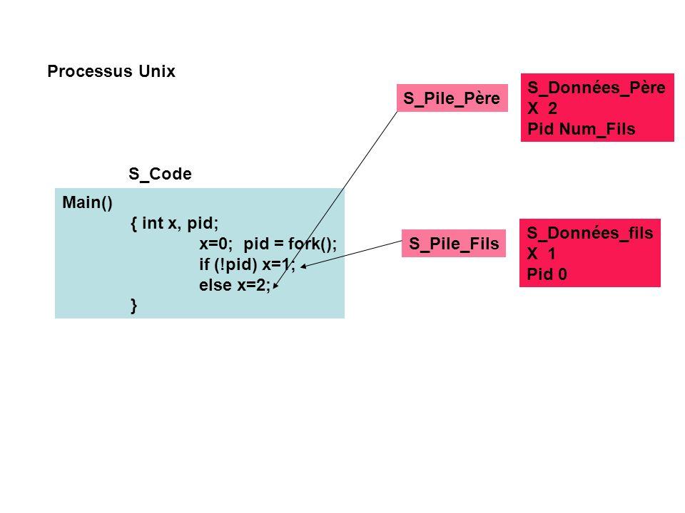 Processus Unix S_Données_Père. X 2. Pid Num_Fils. S_Pile_Père. S_Code. Main() { int x, pid; x=0; pid = fork();