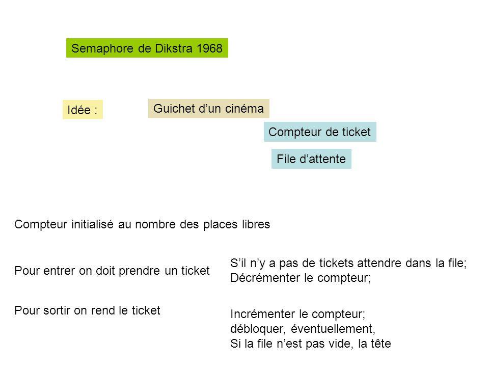 Semaphore de Dikstra 1968 Idée : Guichet d'un cinéma. Compteur de ticket. File d'attente. Compteur initialisé au nombre des places libres.