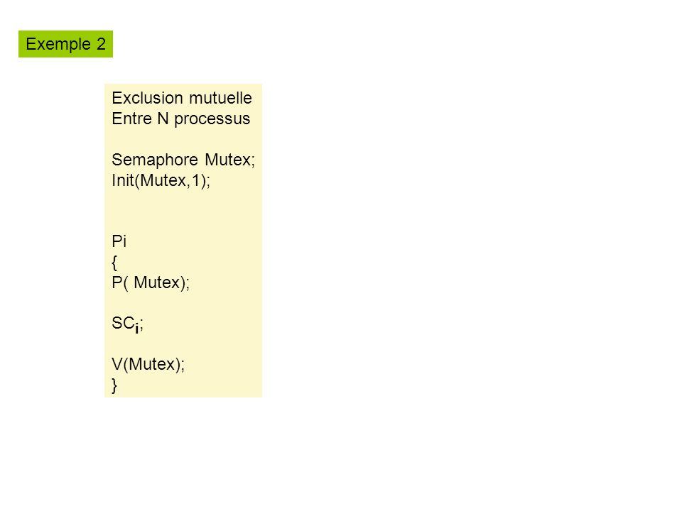 Exemple 2 Exclusion mutuelle. Entre N processus. Semaphore Mutex; Init(Mutex,1); Pi. { P( Mutex);