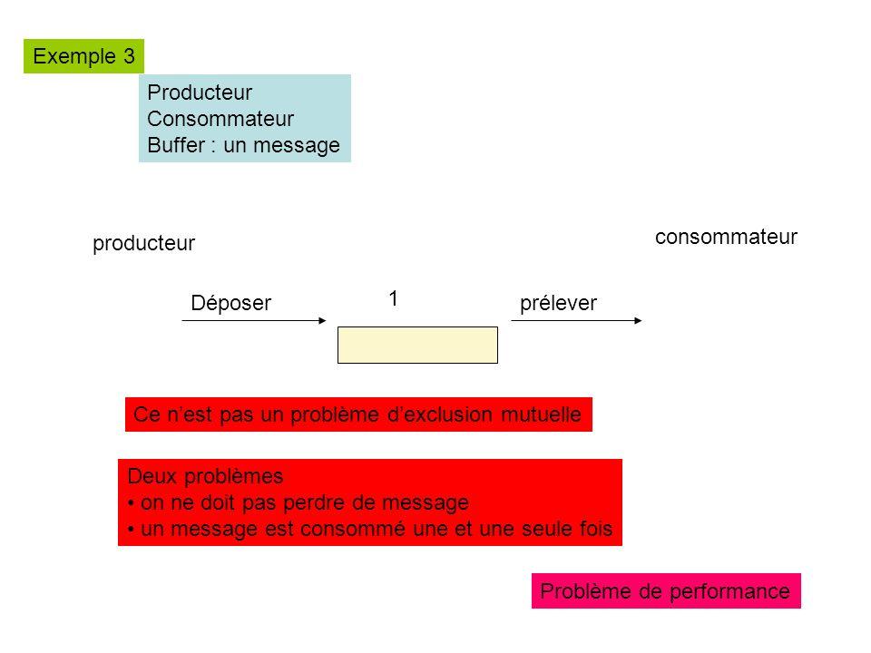 Exemple 3 Producteur. Consommateur. Buffer : un message. consommateur. producteur. Déposer. 1.