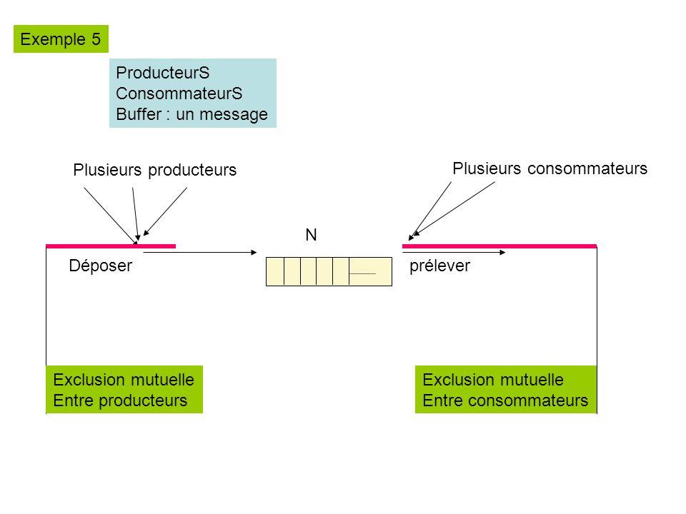 Exemple 5 ProducteurS. ConsommateurS. Buffer : un message. Plusieurs producteurs. Plusieurs consommateurs.
