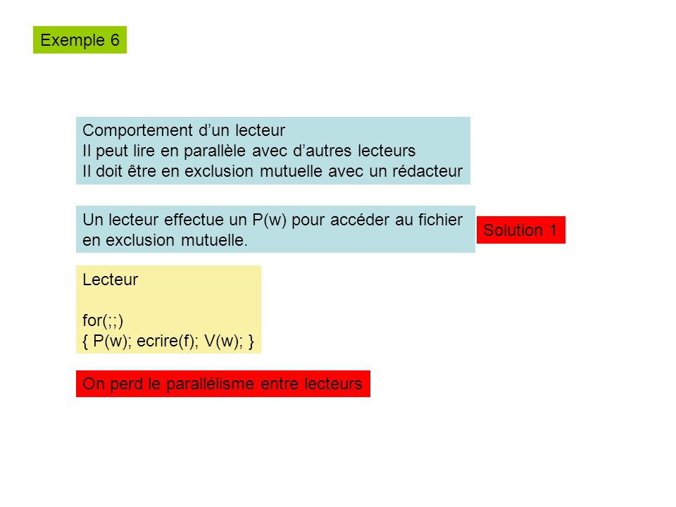 Exemple 6 Comportement d'un lecteur. Il peut lire en parallèle avec d'autres lecteurs. Il doit être en exclusion mutuelle avec un rédacteur.