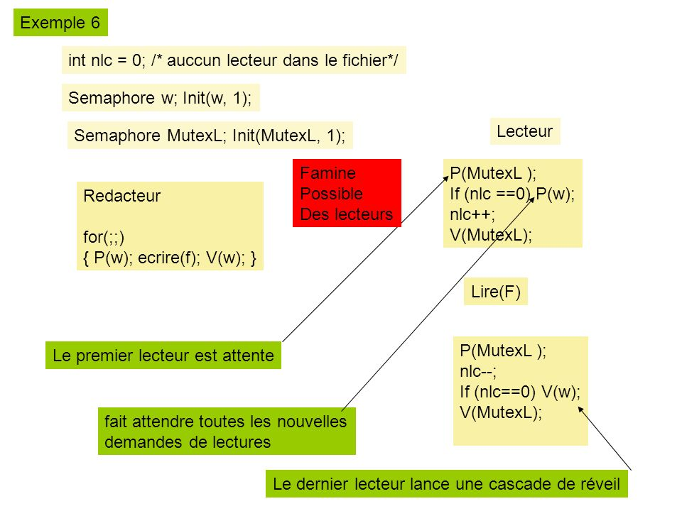 Exemple 6 int nlc = 0; /* auccun lecteur dans le fichier*/ Semaphore w; Init(w, 1); Semaphore MutexL; Init(MutexL, 1);