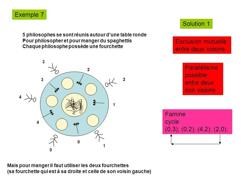 Exemple 7 Solution 1 Exclusion mutuelle entre deux voisins