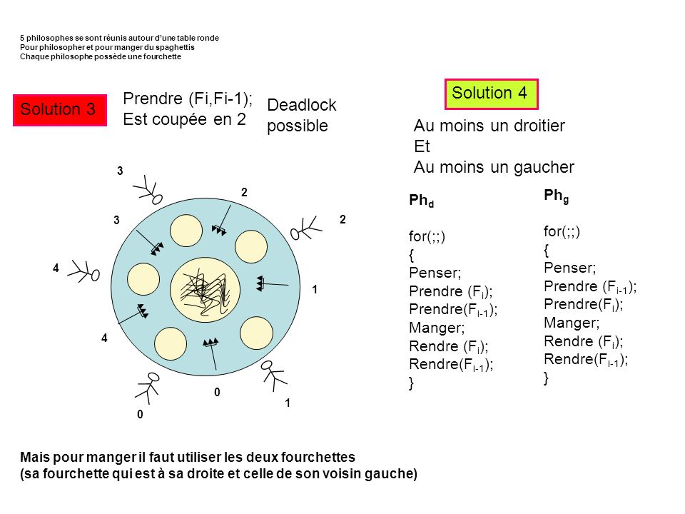 Solution 4 Prendre (Fi,Fi-1); Est coupée en 2 Solution 3 Deadlock