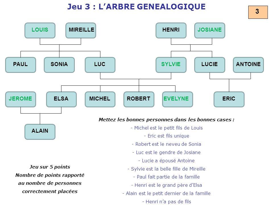Jeu 3 : L'ARBRE GENEALOGIQUE