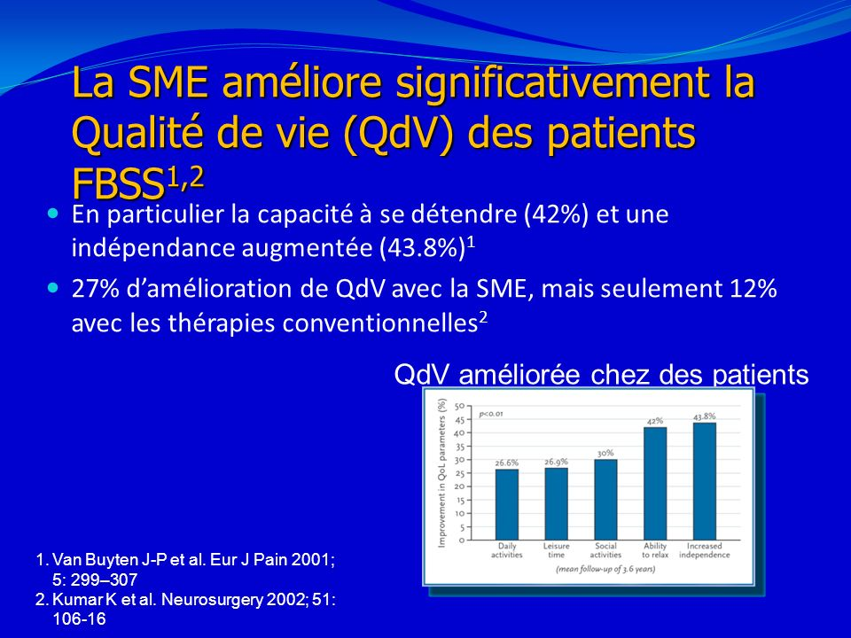 QdV améliorée chez des patients FBSS stimulés1