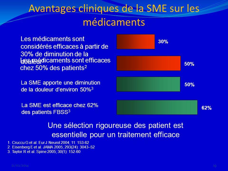 Avantages cliniques de la SME sur les médicaments