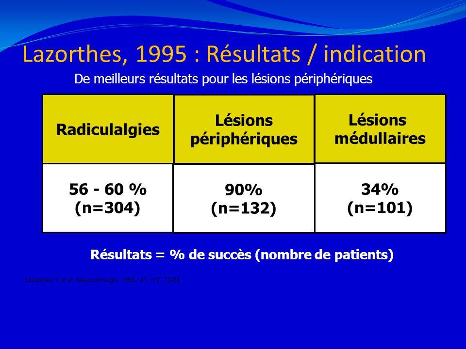 Lazorthes, 1995 : Résultats / indication