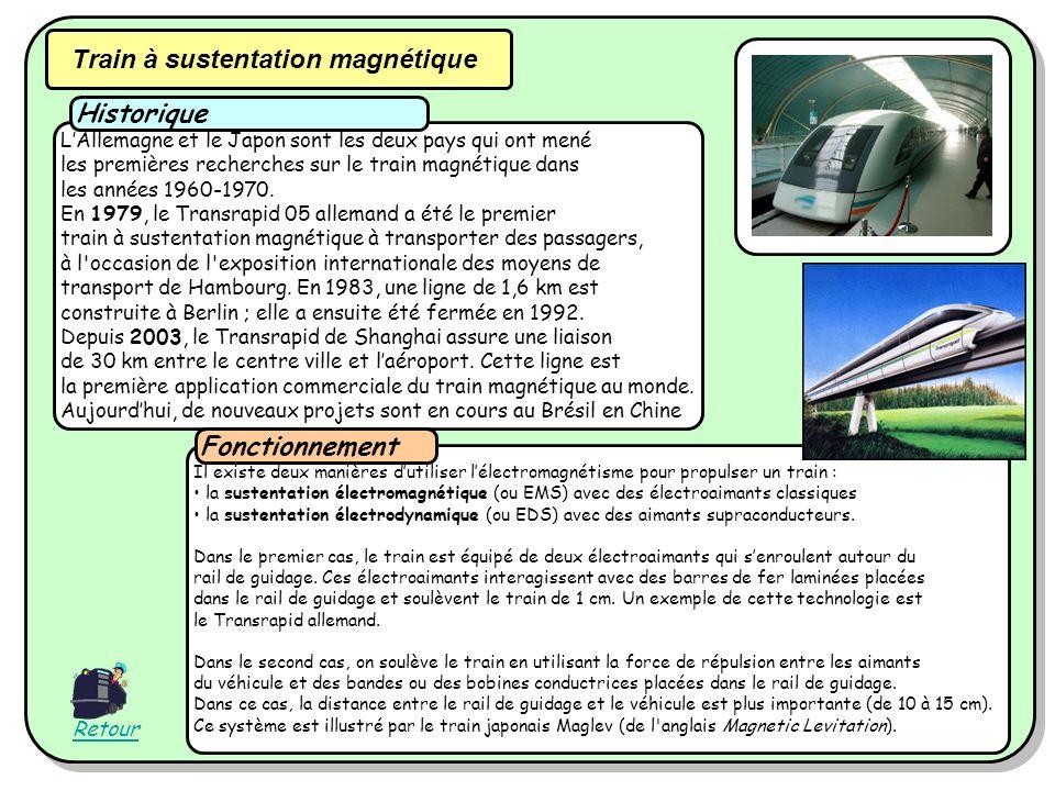 Train à sustentation magnétique