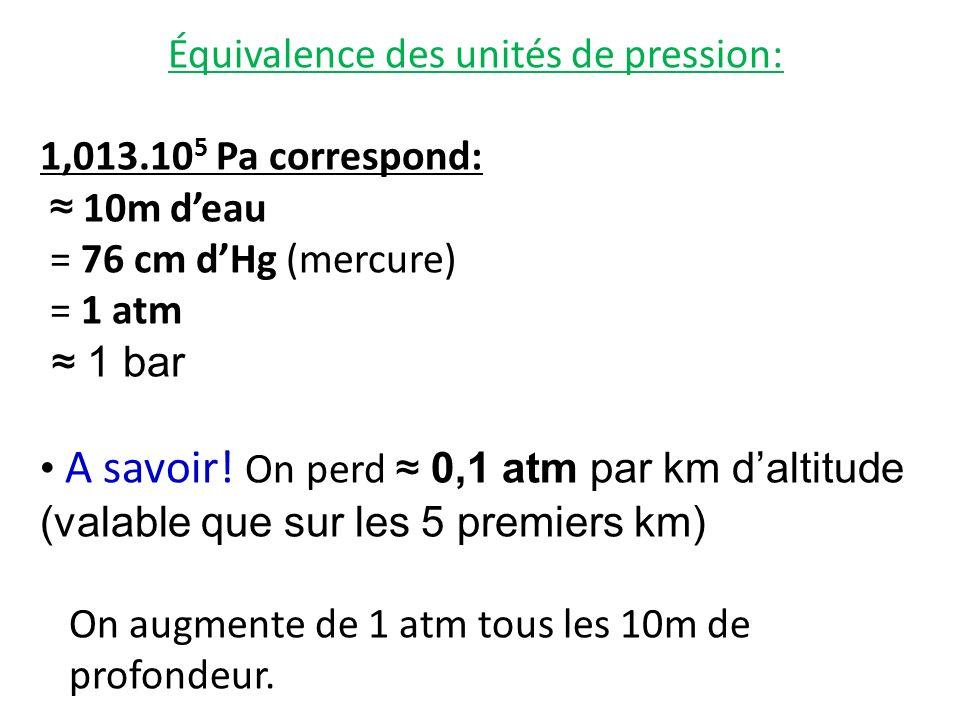 Équivalence des unités de pression: