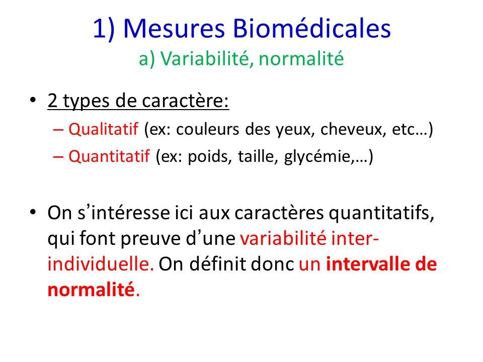 1) Mesures Biomédicales a) Variabilité, normalité